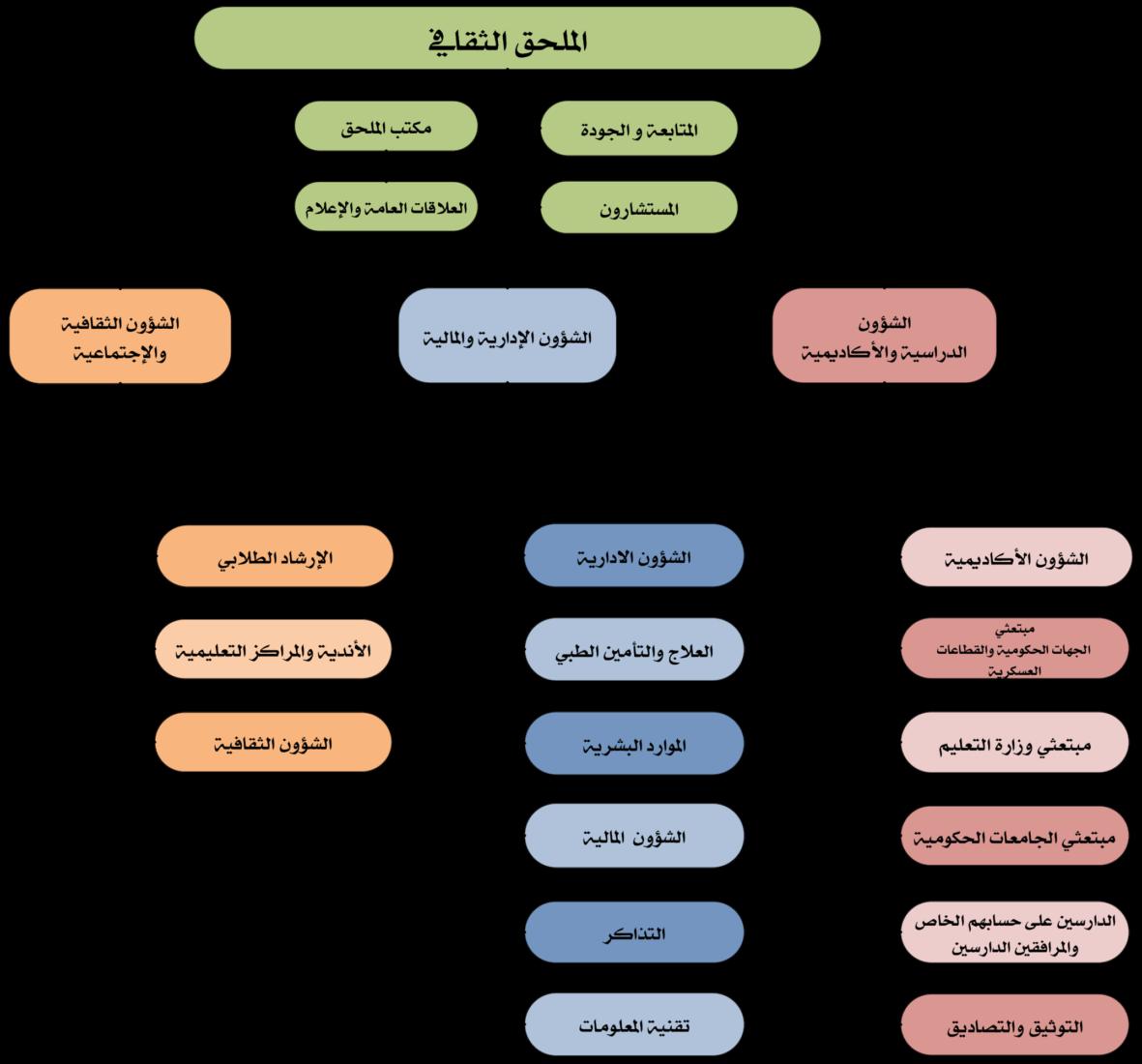 الهيكل الإداري الجديد في الملحقية الثقافية